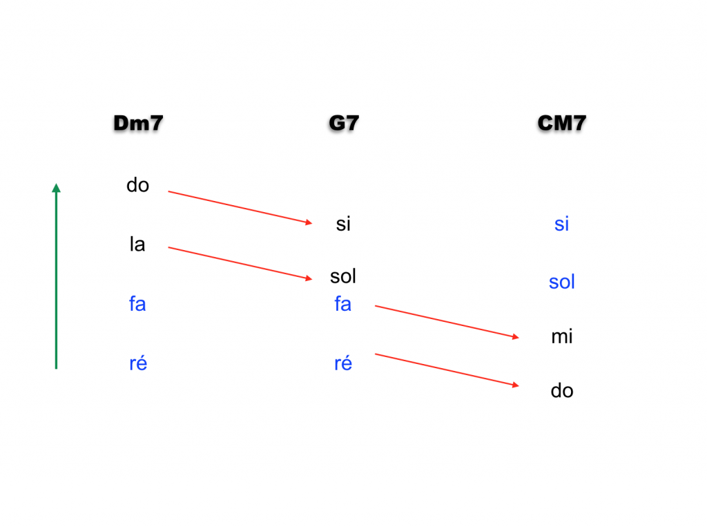 cadence du 2 5 1 dans la gamme de Do majeur avec des renversements